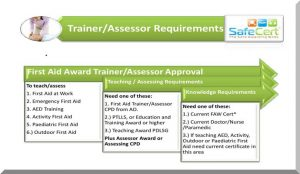 Trainer - Assessor Requirements
