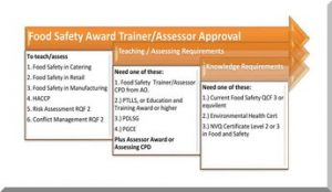 Food Safety Awards Trainer Requirements