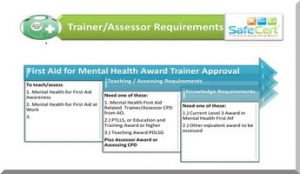 First Aid for Mental Health Trainer Requirements